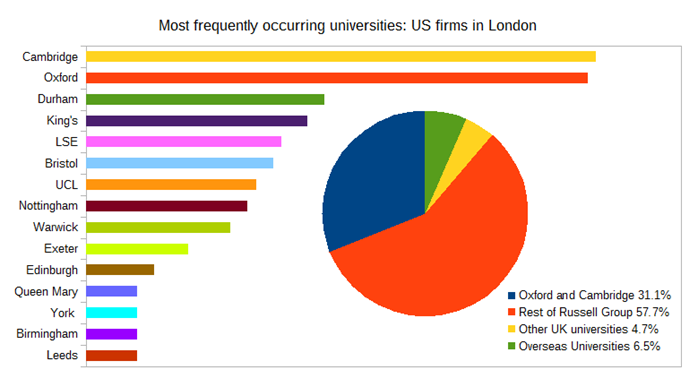 Trainee university backgrounds - US firms in London