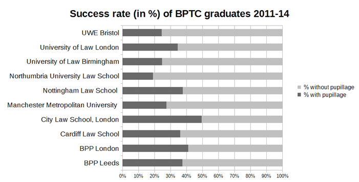 BPTC graduate success rates 2011-14