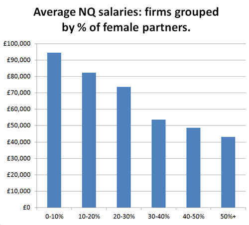 Female partners v. NQ pay