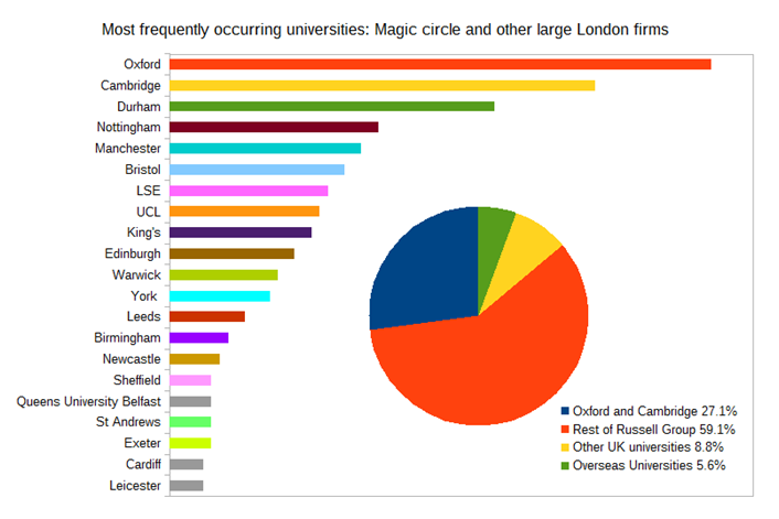 Trainee university backgrounds - magic circle and large London