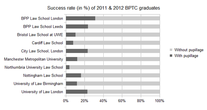 BPTC graduate success rates