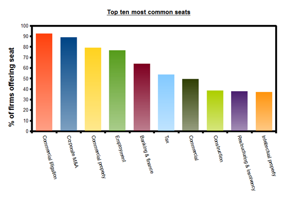 Top ten most common seats