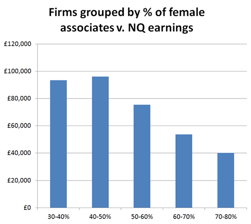 Female associates v. pay