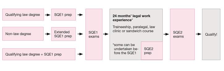 The Solicitors Qualifying Examination - Chambers Student Guide